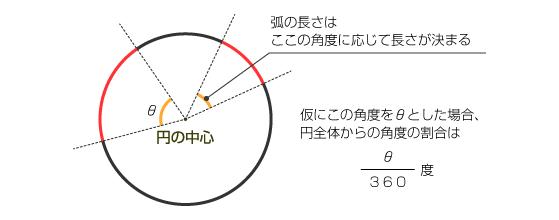 弧の長さと角度の比例について