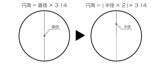 円周の公式